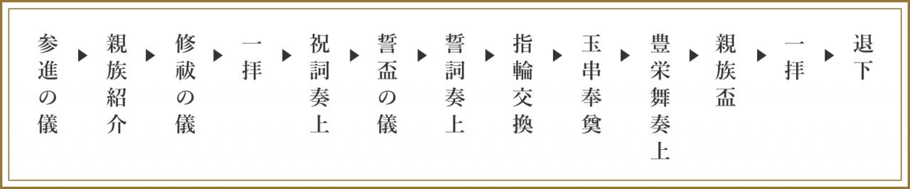 報徳二宮神社神前式の式次第